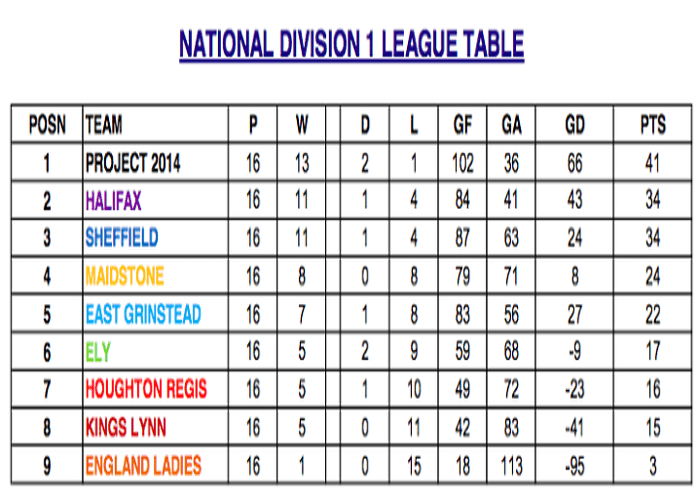 National Division 1 Table