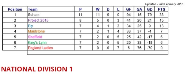 National Division 1 Table 02nd February 2015