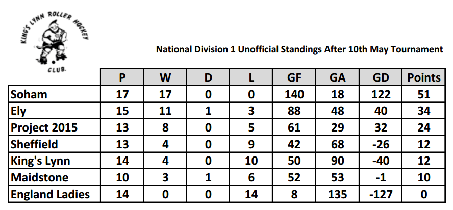 ND1-table-10-05-15