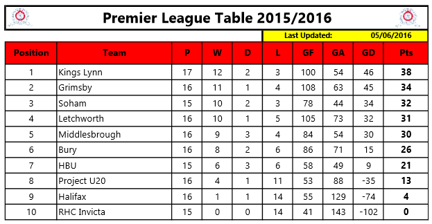 premier league standings - photo #14