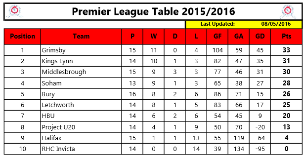 Premier League Table 8th May 2016