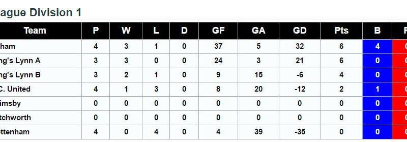Division 1 Standings 2nd October 2016
