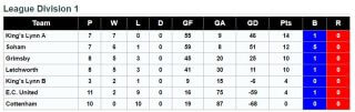 League Division Standings 15th January 2017